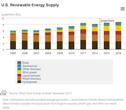 2013 STEO Renewable