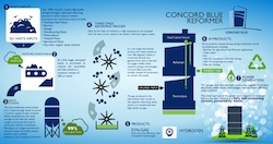 Concord Blue Technology