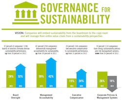 Ceres Sustainability Report 2014