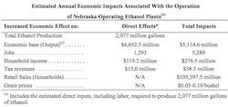 Nebraska Ethanol Economic Impact