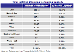 Office of Energy Projects July 2014 Energy Infrastructure Update