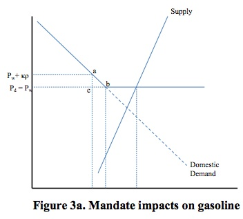 Mandate Impacts on Gas
