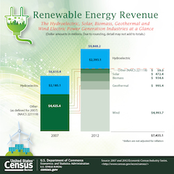 Renewable Energy Revenue