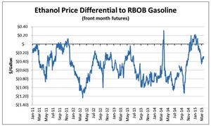 RBOB - Reformulated Blendstock for Oxygen Blending