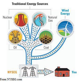 NYSEG Wind Chart
