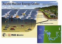 Pacific Energy Marine Center