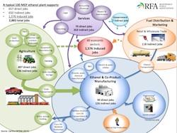 Ethanol Jobs Flowchart