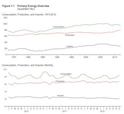 EIA Primary Energy Overview