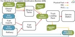 EPA rincycle