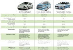 Sierra Club PHEV Guide
