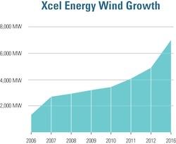 XCEL ENERGY WIND GROWTH