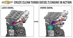 The all-new 2014 Chevrolet Cruze Clean Turbo Diesel