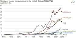 EIA History of Energy