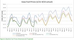 Iowa Fuel Prices
