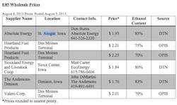 IRFA E85 Price Index