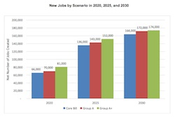 ACEEE New Jobs Estimate