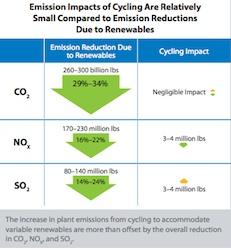 Emission Impacts of Cycling1