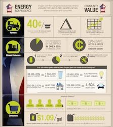 Enogen Infographic