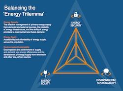 WEC Balancing Energy Trilemma