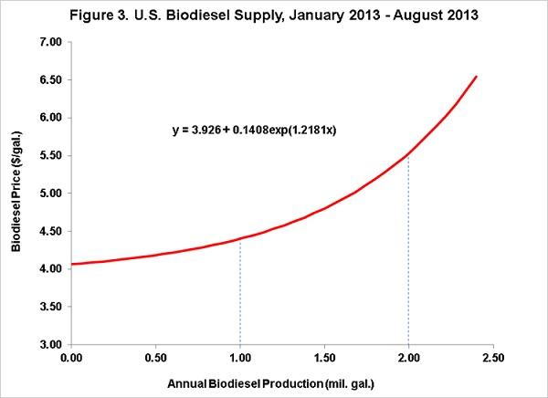 biodieselsupplycurve1