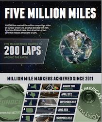5 million miles on E15