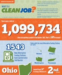 EcoTech Clean Job Index