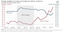 Ave Monthly Corn Prices and Margins for Ethanol