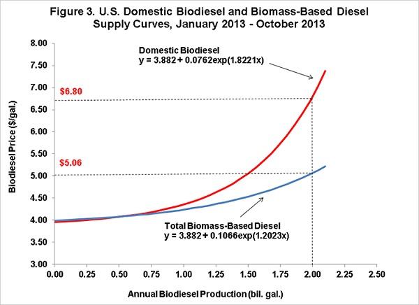biodieselsupplycurves