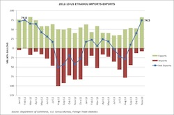 U.S. Ethanol Exports 2013.11