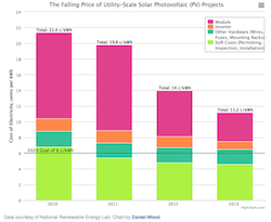 Falling Price of US Utility Solar Costs