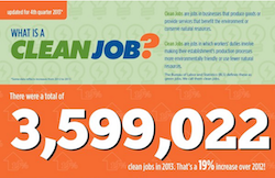 Ecotech Institute Clean Jobs Index