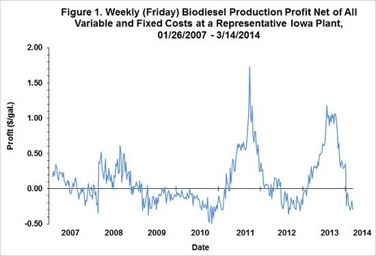 biodieselprofit1