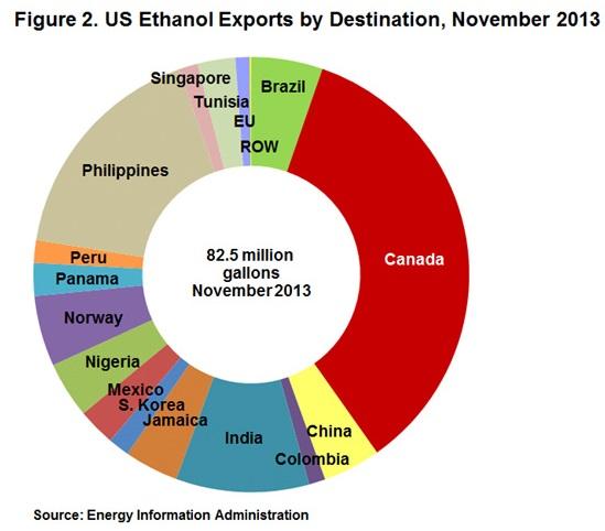ethanolexports