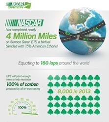 ACORE Lockheed NASCAR Green Infographic