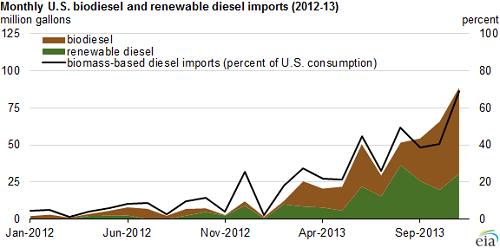 biodieselimports2013