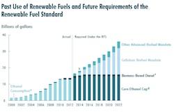 CBO RFS report June 2014