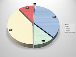 Disposition among major uses of no 2 yellow corn