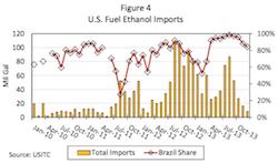 Economic Competitiveness of Ethanol report