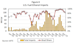 Economic Competitiveness of Ethanol report