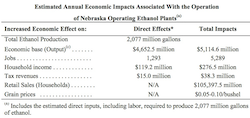 Nebraska Ethanol Economic Impact