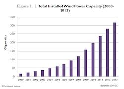 wind_power_figure_1_0