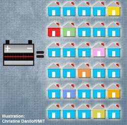 MIT lead from batteries to solar power