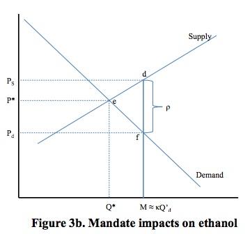 Mandate Impacts on Ethanol