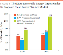 EPA-targets-are-modest