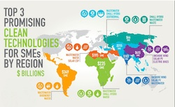 World Food Bank Clean Tech report
