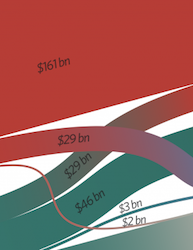 Global Landscape of Climate Finance 2014
