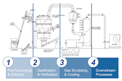 Carbon Cycle Power gasification technology