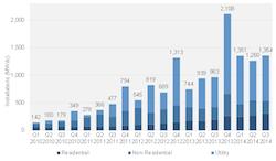 U.S. Installed Solar 3rd Q 2014