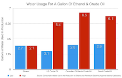 Water usage gas v ethanol