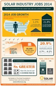 Infographic-National-Solar-Jobs-Census-2014-194x300